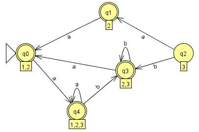 http://focs.olin.edu/JFLAP/2006assignment2/3b.jpg